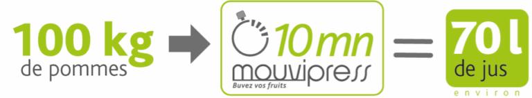 Fonctionnement Mouvipress : pressez vos pommes en jus